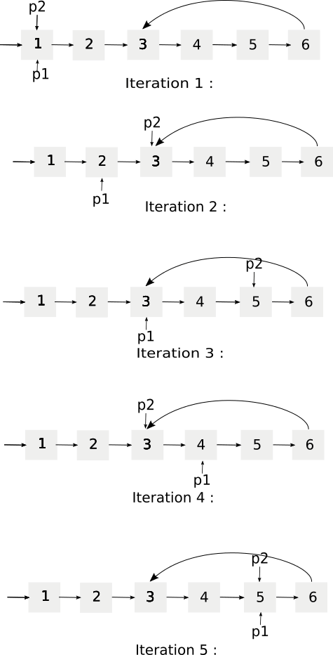 Circular Linked List iteration for the given solution