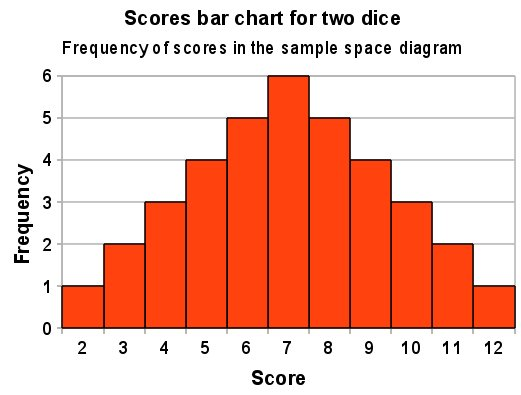 rolling-two-dice-bar-chart-of-scores